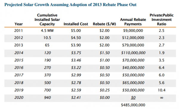 Legislation passed last year, and supported by the solar industry, would have phased out the rebate by 2020.