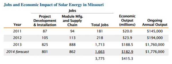 A study commissioned by MOSEIA found the state would add another 1,660 jobs if the rebate continues.