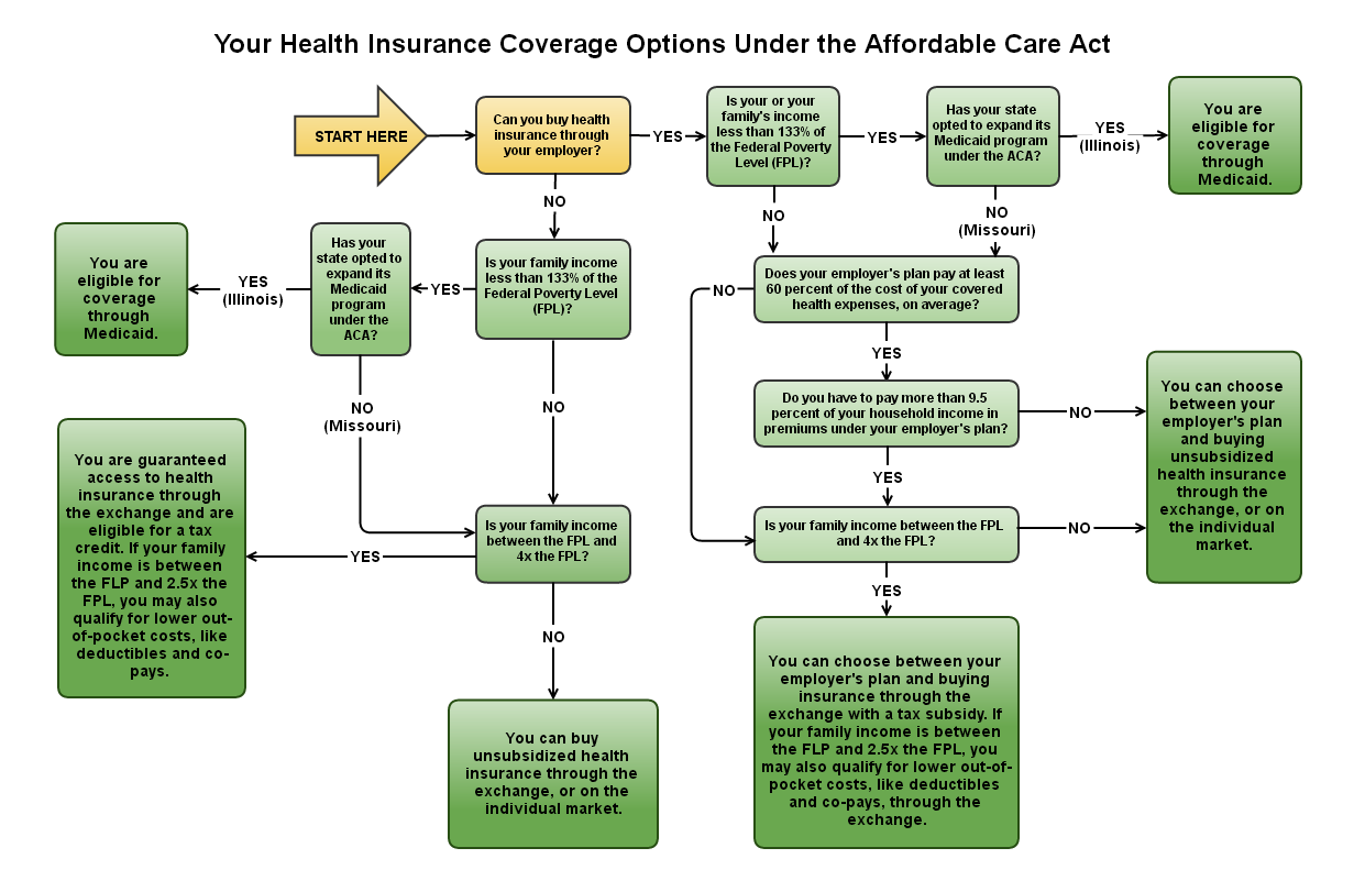 average life insurance policy
