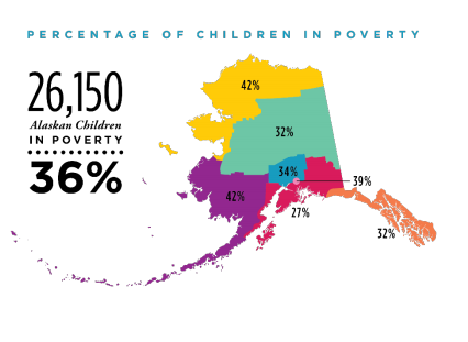 According to a new study, over a third of Alaska's children live below the federal poverty line.
