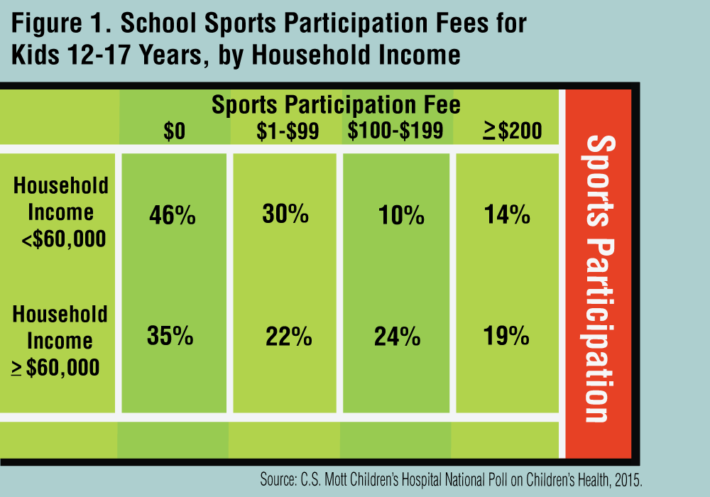 does participation in sports keep teens