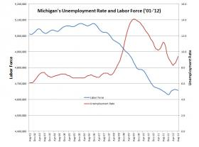 August data from Michigan&#039;s DTMB show a four percent increase in the unemployment rate. 