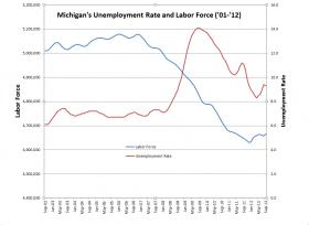 Michigan&#039;s overall labor force charted with Michigan&#039;s unemployment rate from September 2002 to September 2012. (Source MI DMTB).