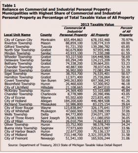 Some of the Michigan communities that rely heavily on personal property tax.