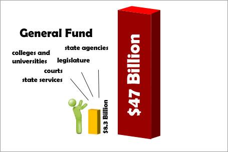The $1.6-billion in cuts will have to come from the $8.3-billion General Fund.  It amounts to a 19% cut.