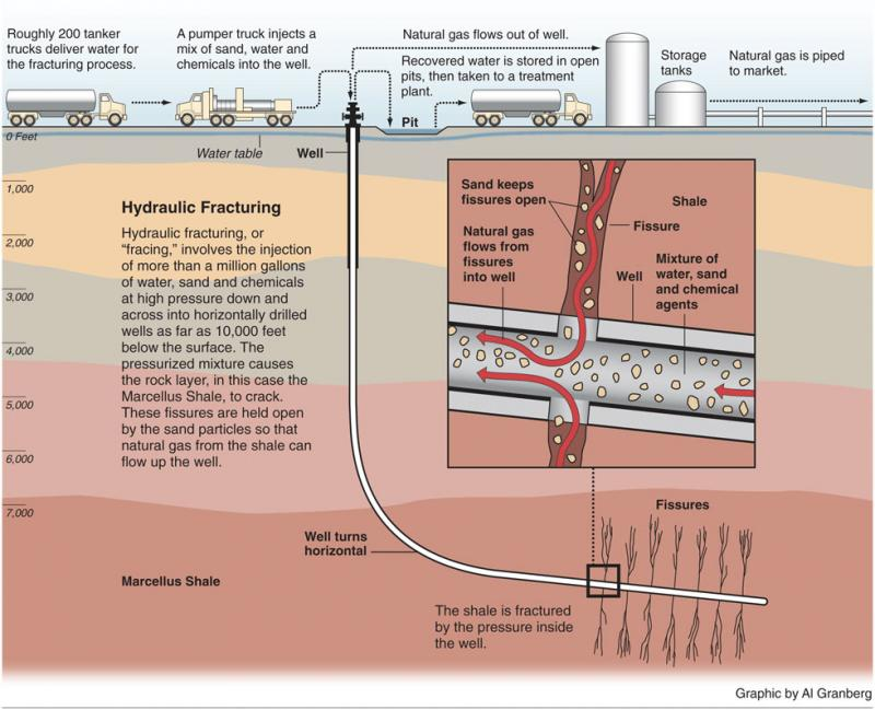 Diagram: What is Hydraulic Fracturing?