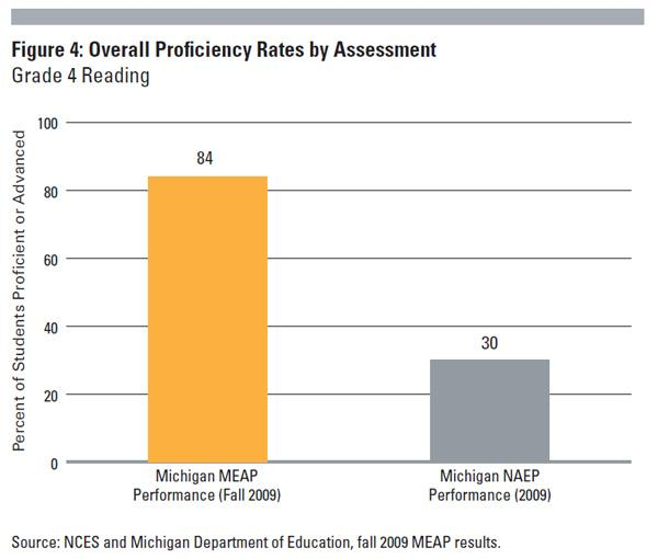 State assessment vs. national assessment for reading - 4th grade