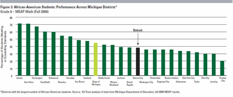 8th Grade African-American Students scored higher on the 2009 MEAP in Detroit than they did in several other Michigan cities.