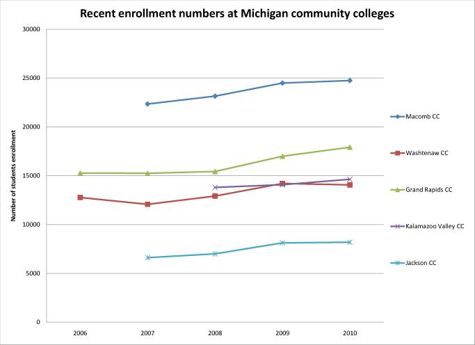 Many comunity colleges in Michigan saw a significant jump in student enrollment in the fall of 2009.