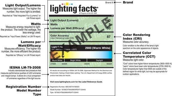 The new label on lightbulbs