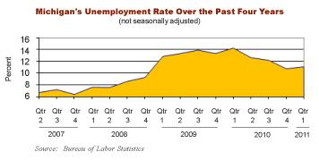 A chart from the Michigan League for Human Services showing Michigan's unemployment rate over the last four years.