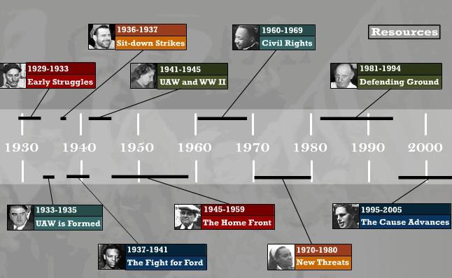 UAW History