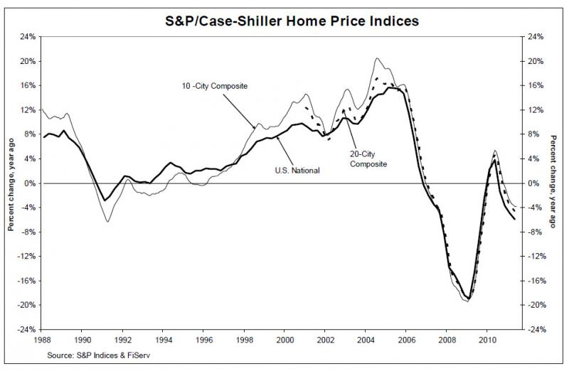 A graph showing the annual percent change in home prices from 1998 through the middle of 2011. See the bubble bursting?