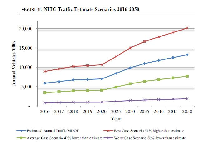 "Bridge traffic estimates from the Anderson Economic Group's report. The report states that ""public road projects in the U.S. that included a toll component tended to overestimate traffic by an average of 42%."""