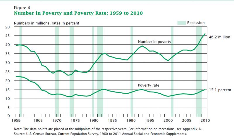 46.2 million people in the U.S. are in poverty. Light green bars show recessions.