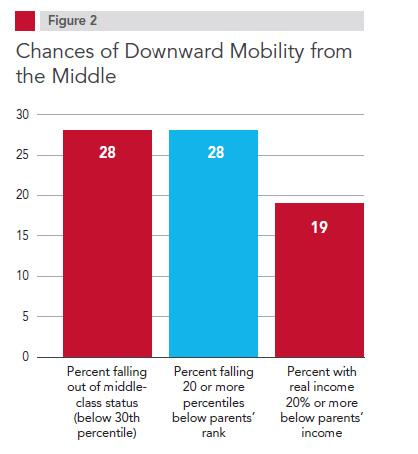 Measures of the downwardly mobile from the Pew Charitable Trusts.