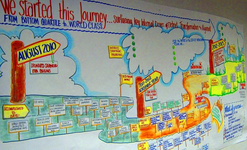 In a conference room near Dr. Leonard Seawood's office is a roadmap illustrating how Benton Harbor Area School are planning to get back on track.