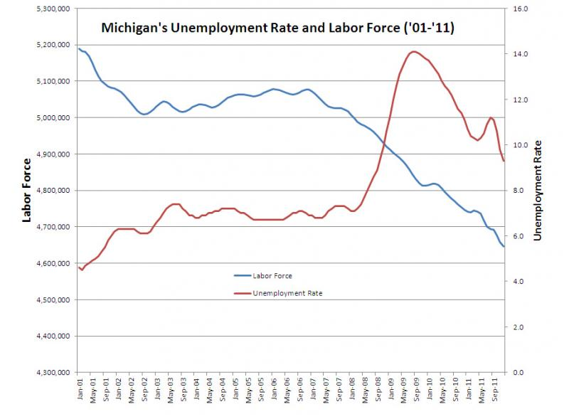 Michigan's overall labor force charted with Michigan's unemployment rate from January 2001 to December 2011.