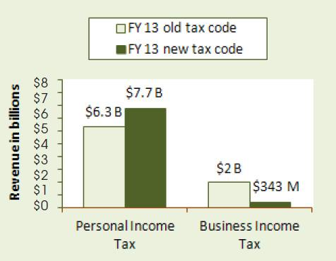 The shifting tax burden in Michigan - a chart from a report by the Michigan League for Human Services.
