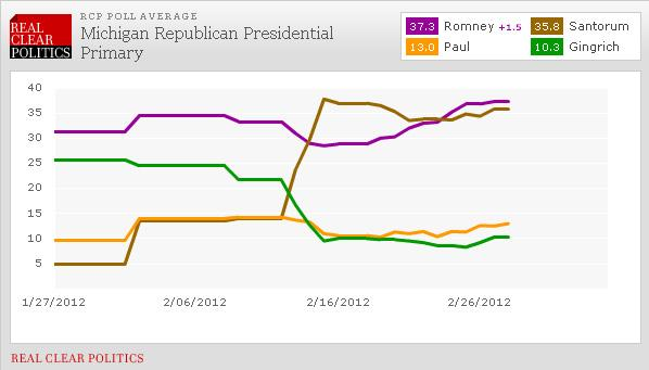 The graph from Real Clear Politics shows Rick Santorum's poll numbers leaping up on February 13.