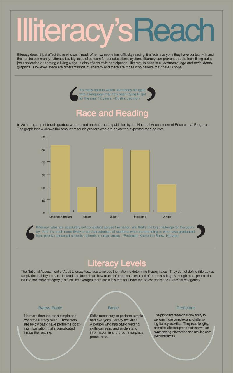 Infographic on literacy.