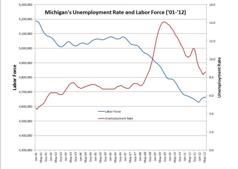 Michigan unemployment rate ticked up for the second month in a row michigan radio - Michigan unemployment office ...