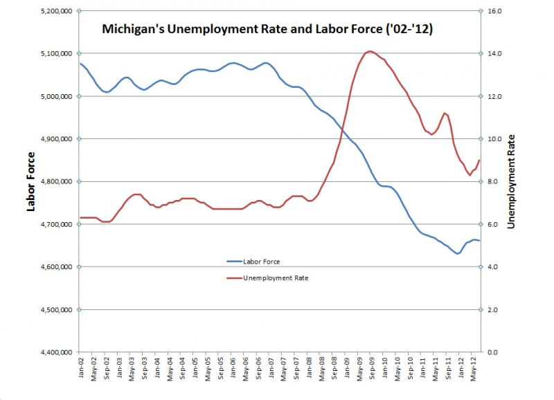 Unemployment rate, labor force over time