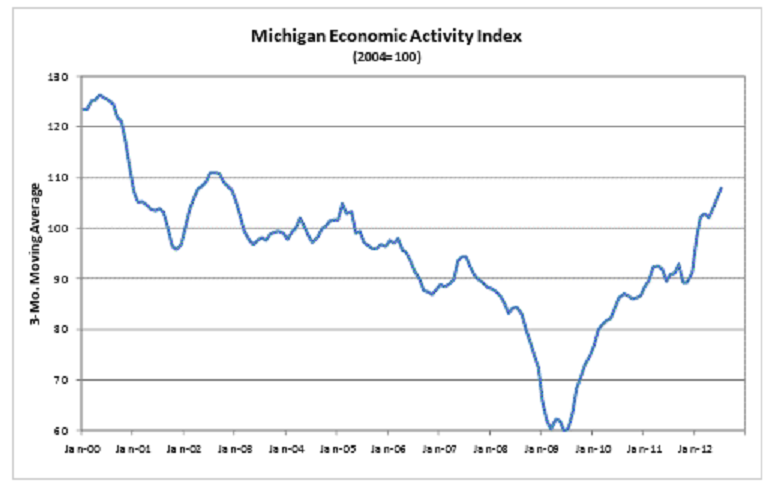 Michigan Economic Activity Index