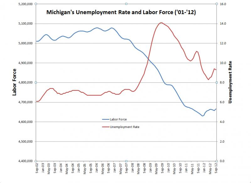 Michigan's overall labor force charted with Michigan's unemployment rate from September 2002 to September 2012. (Source MI DMTB).