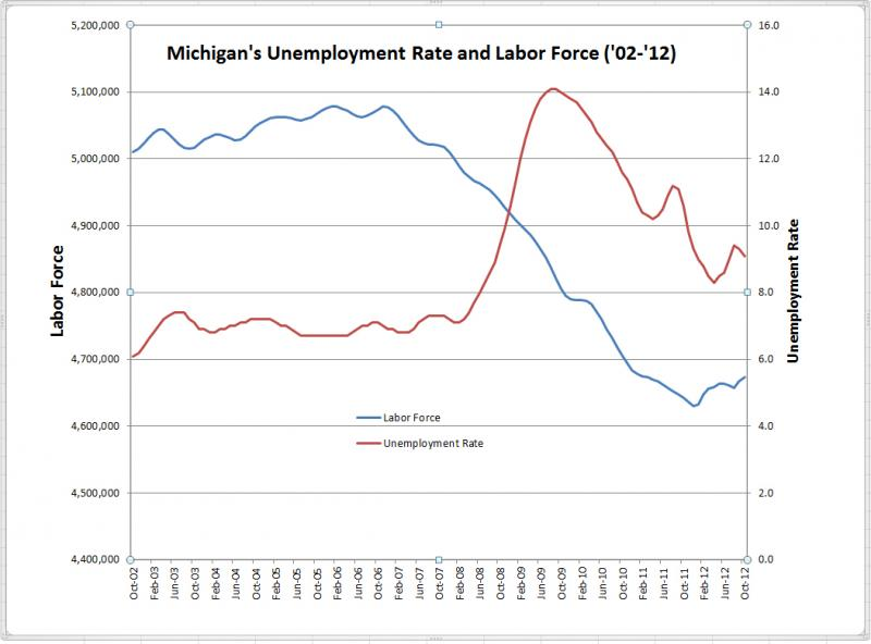 Michigan's unemployment rate and labor force from Oct. 2002 to Oct. 2012. (Source Michigan DTMB).