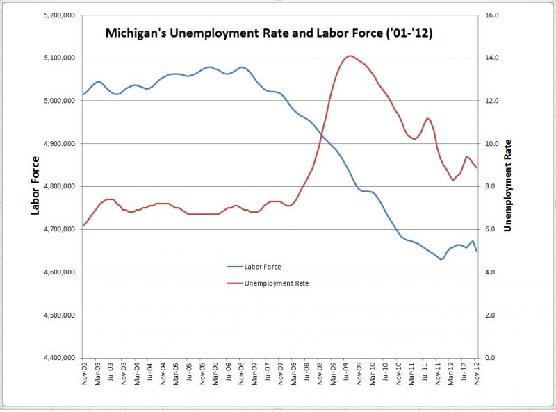 Michigan's unemployment rate and labor force from Nov. 2002 to Nov. 2012. (Source Michigan DTMB).