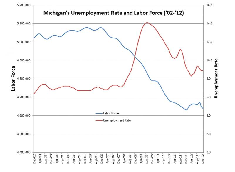 Michigan's overall labor force charted with Michigan's unemployment rate from December 2002 to December 2012 (Source MI DMTB).