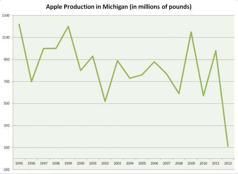 Apple production in Michigan in 2012 was the lowest producing since 1945. (Statistics from the USDA.)