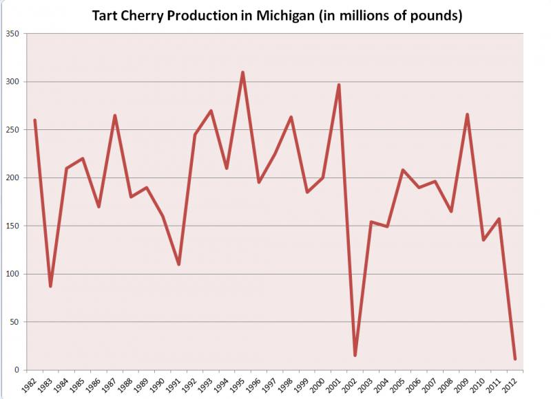 Tart cherry production in Michigan in 2012 was lower than the previous low record set in 2002. (Statistics from the USDA.)