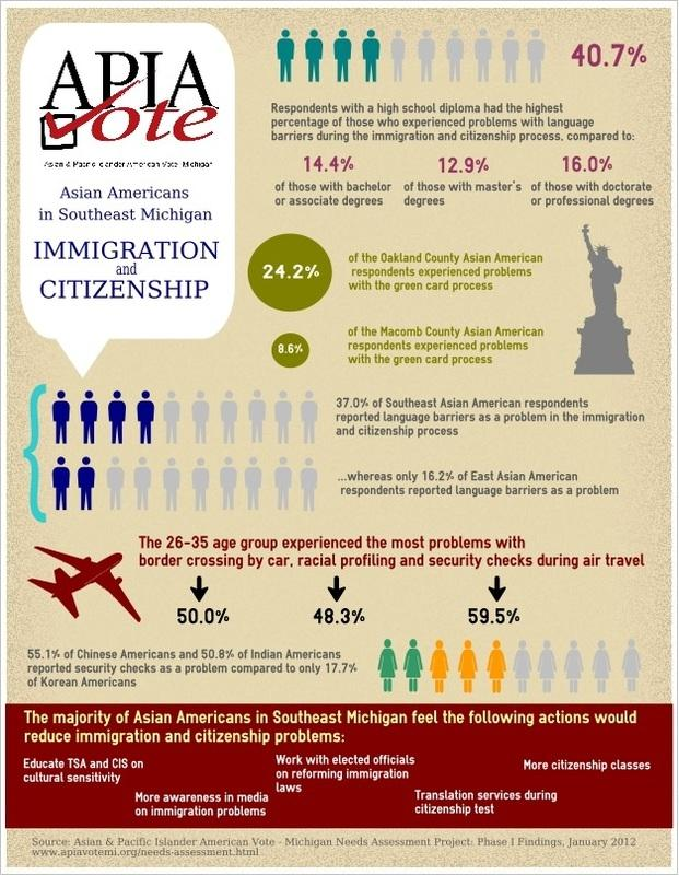 Research from the Asian American Needs Assessment Report