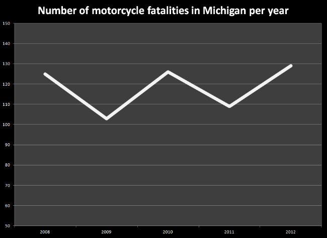 Number of motorcyclist fatalities in Michigan since 2008.