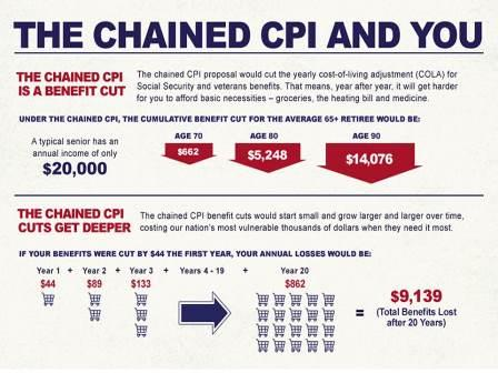 The AARP is fighting the idea of 'chained CPI.' This put together an infographic explaing their opposition.
