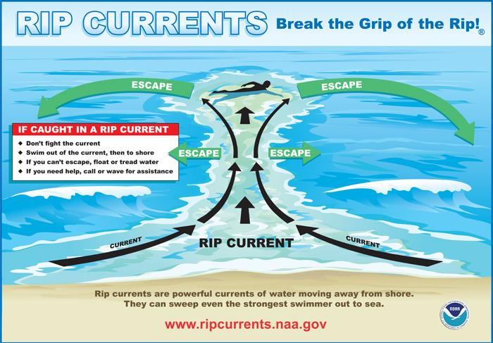 Some things to know about rip currents.