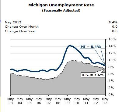 Michigan's unemployment rate compared with the national rate.
