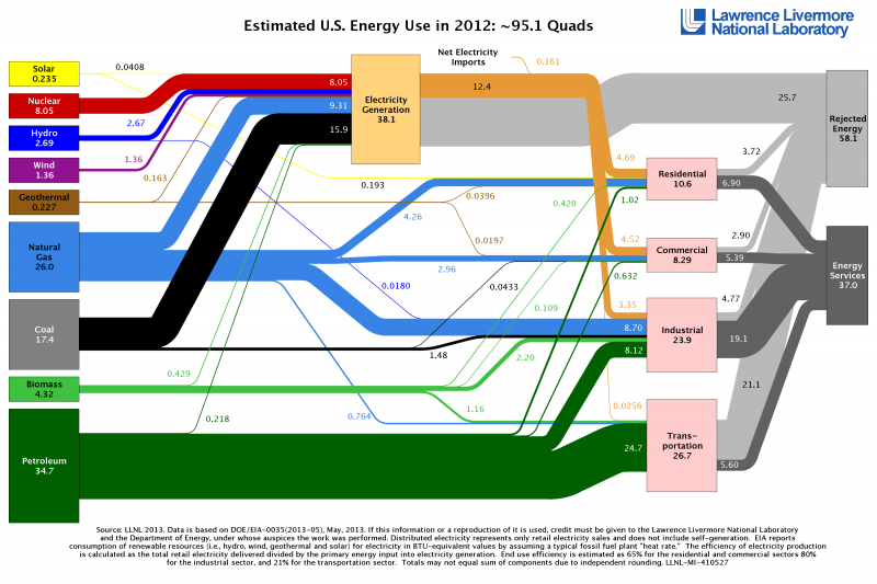 The 2012 energy flow chart released by Lawrence Livermore National Laboratory details the sources of energy production, how Americans are using energy and how much waste exists.