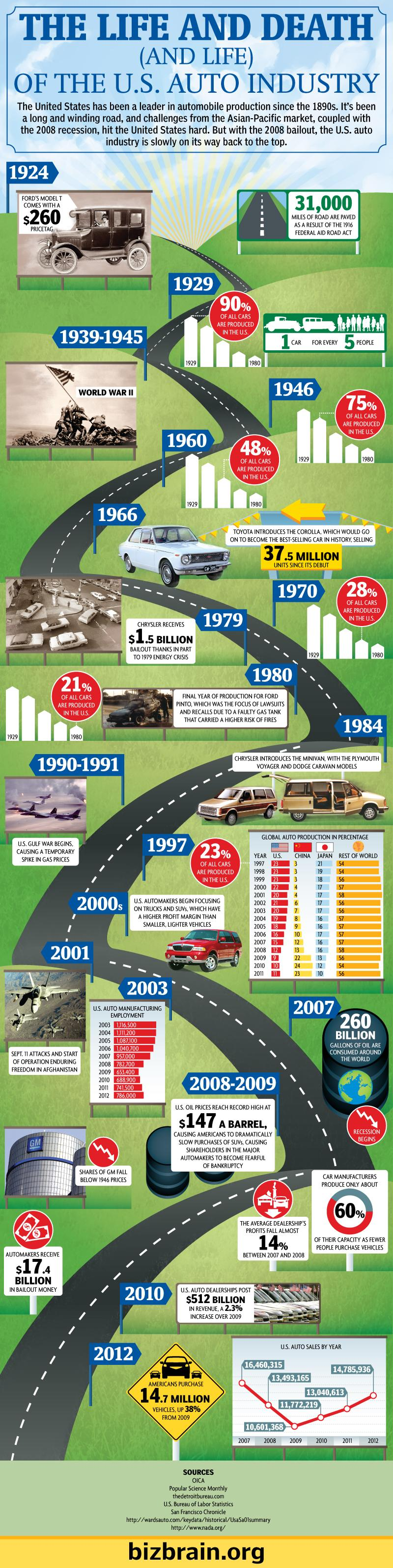 Timeline of the U.S. auto industry.
