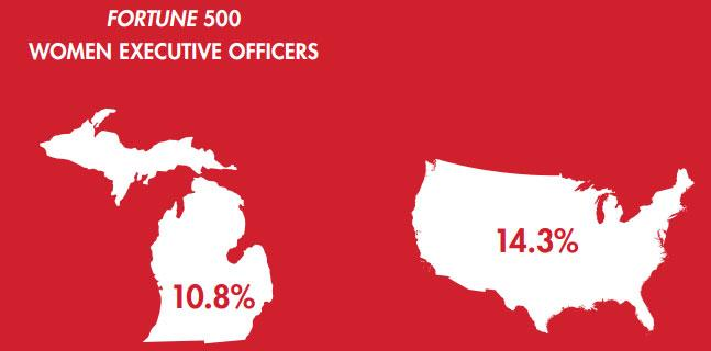 "The report found that ""women in Michigan Fortune 500 companies hold 17 out of 152 or 10.8% of executive officer positions compared to 14.3% at all Fortune 500 companies."""
