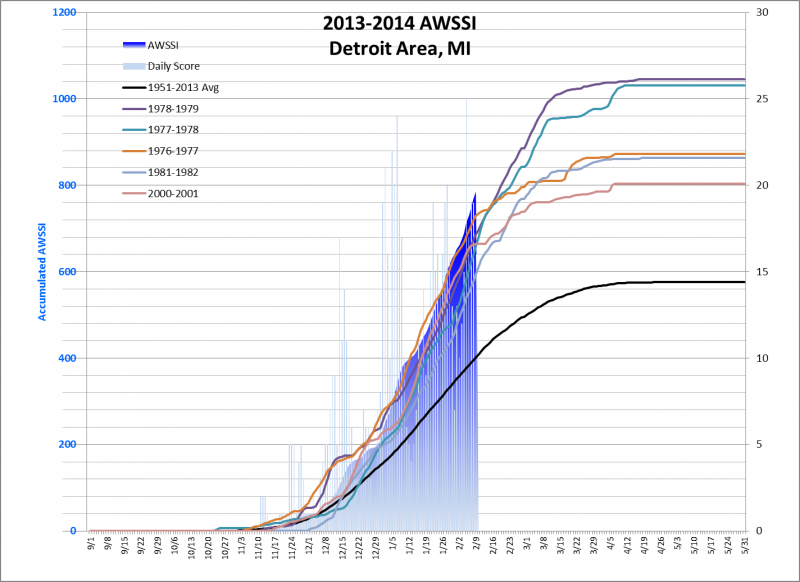 The accumulated severity (AWSSI) of this winter in Detroit is marked with the blue curve. Each day's contribution to the total appears as faint blue bars in the background. The top 5 most severe winters from 1950-51 to 2012-13 are included for reference.
