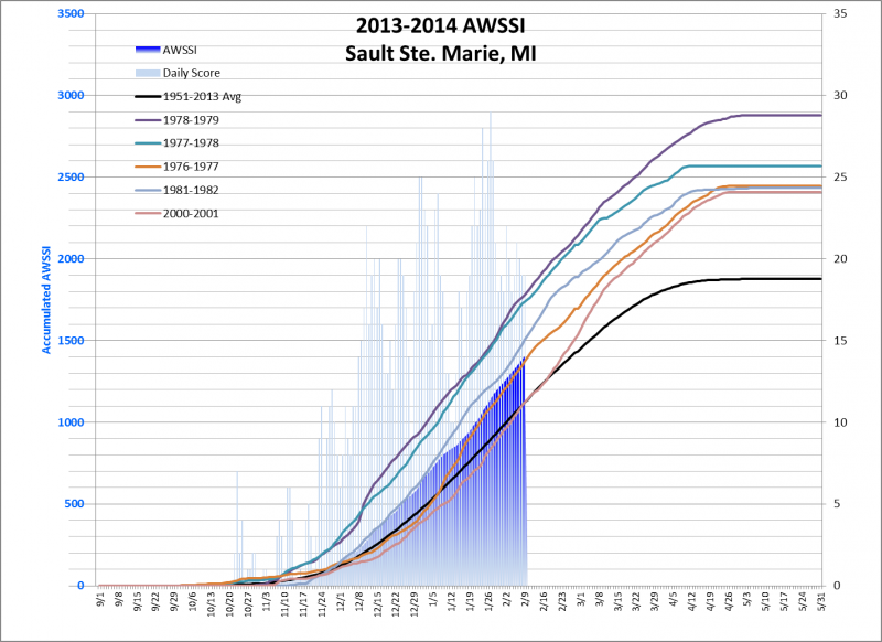 Sault Ste. Marie's winter severity index