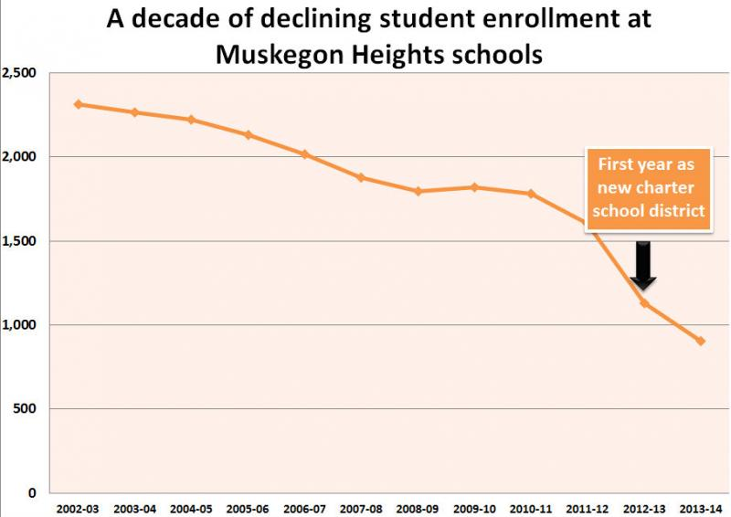A loss of students has contributed to cash flow problems. (Data from Michigan Department of Education)