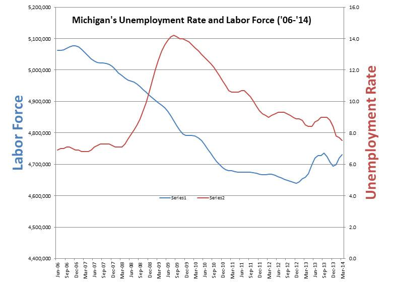 Michigan's unemployment rate charted with the state's labor force.