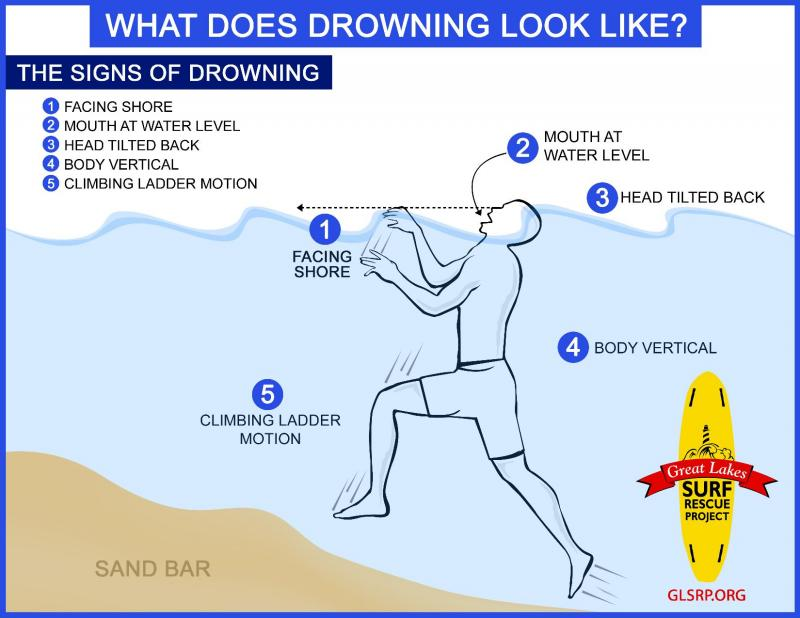 One way to prevent fatal drownings is to know what drowning looks like. Pay attention to these five signs.