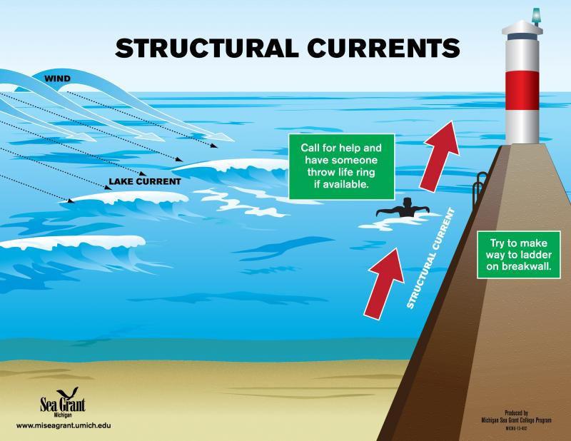 Dangerous structural currents can pair with longshore or rip currents, creating a dangerous washing machine effect, says the Michigan Sea Grant office. This moves the swimmer from one dangerous current area to another with no clear path to safety.