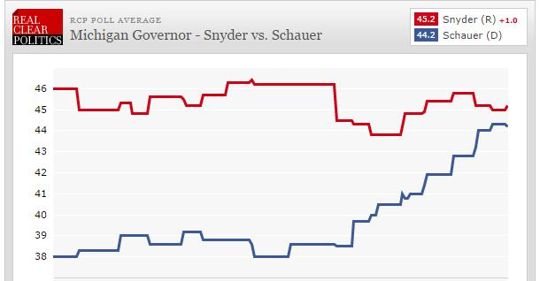How Michigan's gubernatorial race has changed over the last six months.