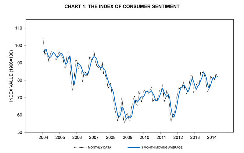 The Index of Consumer Sentiment has been increasing lately.